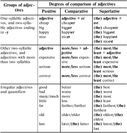 Cheat Sheet: List of Comparatives and Superlatives